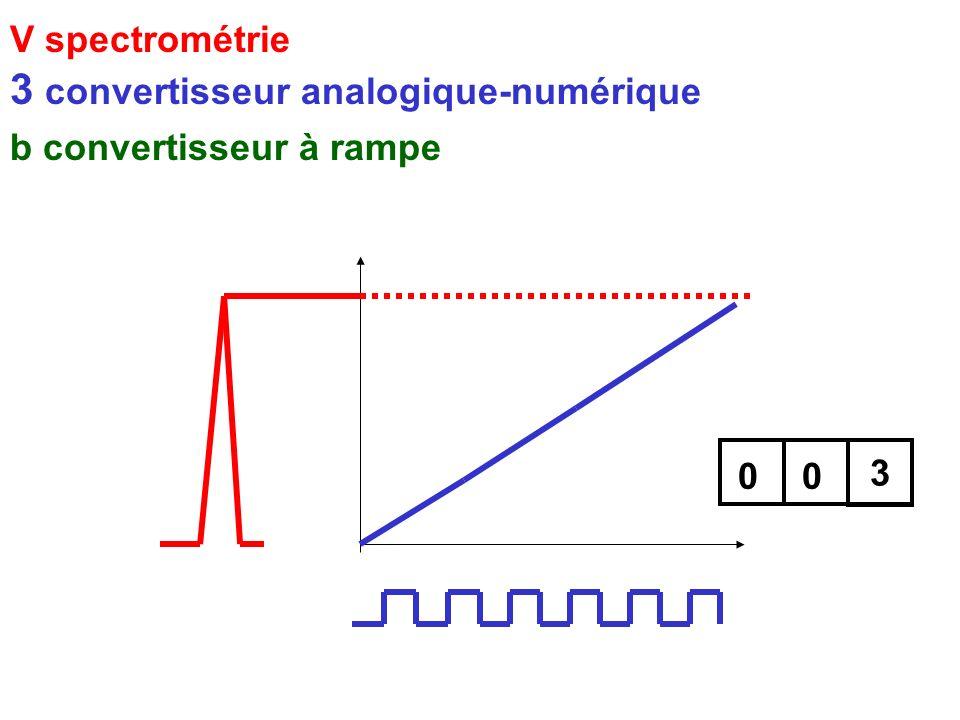 V spectrométrie 3 convertisseur analogique-numérique b convertisseur à rampe 001 2 2 3