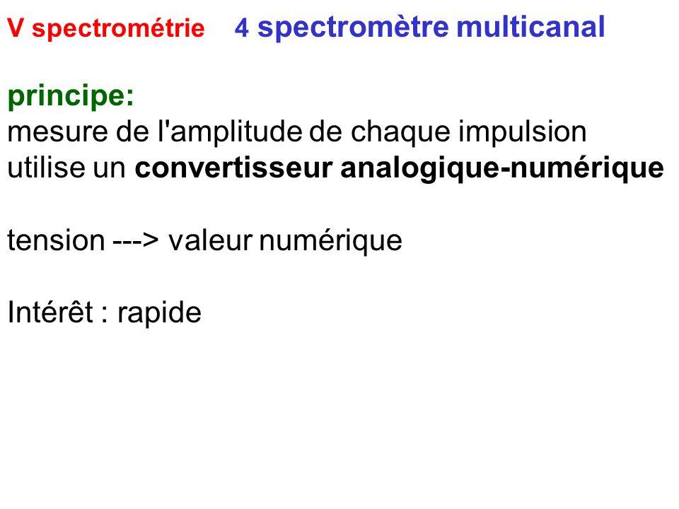 V spectrométrie 4 spectromètre multicanal principe: mesure de l'amplitude de chaque impulsion utilise un convertisseur analogique-numérique tension --