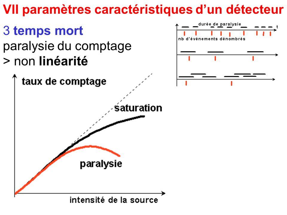 VII paramètres caractéristiques dun détecteur 3 temps mort paralysie du comptage > non linéarité