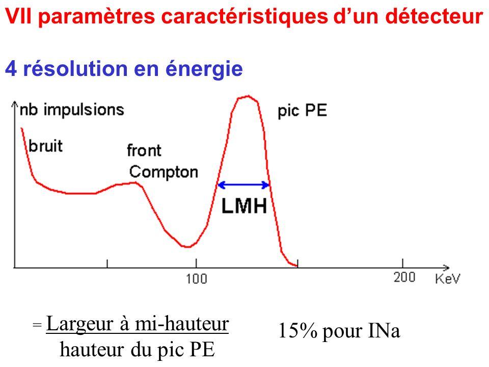 VII paramètres caractéristiques dun détecteur 4 résolution en énergie = Largeur à mi-hauteur hauteur du pic PE 15% pour INa