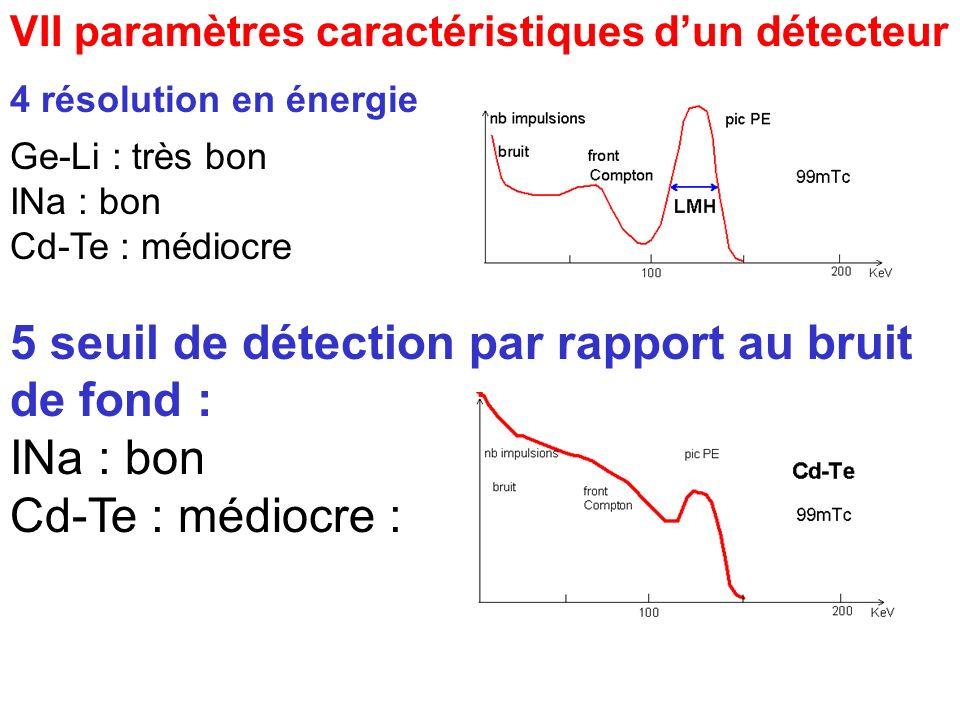 VII paramètres caractéristiques dun détecteur 4 résolution en énergie Ge-Li : très bon INa : bon Cd-Te : médiocre 5 seuil de détection par rapport au