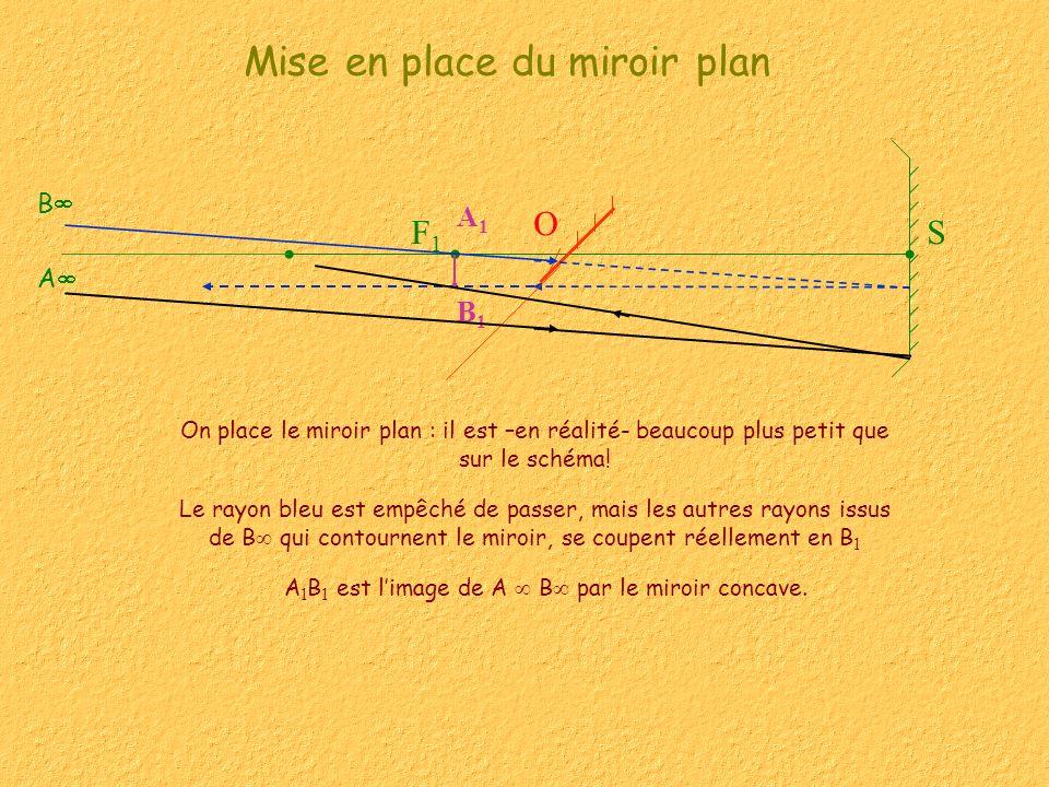 SF1F1 Mise en place du miroir plan B1B1 A1A1 A B O On place le miroir plan : il est –en réalité- beaucoup plus petit que sur le schéma! A 1 B 1 est li