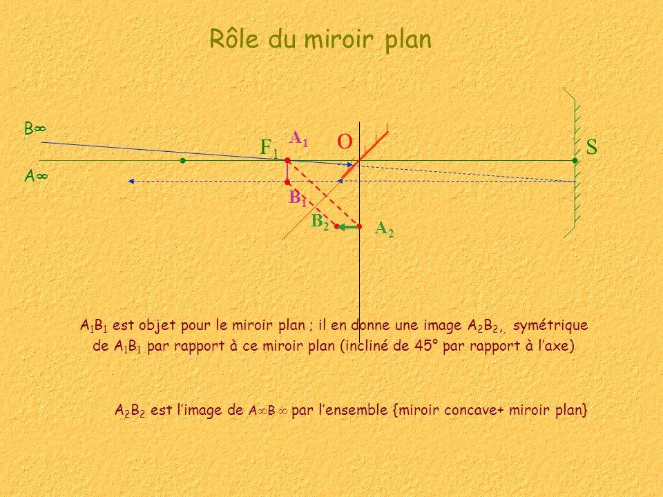 SF1F1 Rôle du miroir plan A 1 B 1 est objet pour le miroir plan ; il en donne une image A 2 B 2,, symétrique de A 1 B 1 par rapport à ce miroir plan (incliné de 45° par rapport à laxe) B1B1 A1A1 B2B2 A2A2 A B O A 2 B 2 est limage de A B par lensemble {miroir concave+ miroir plan}
