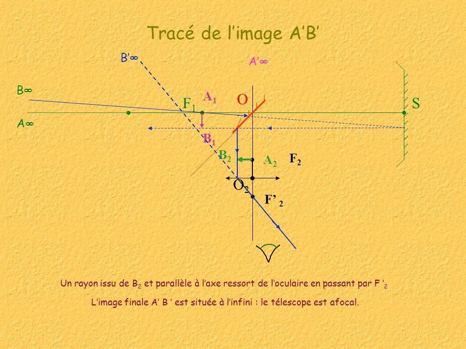 Tracé de limage AB Un rayon issu de B 2 et parallèle à laxe ressort de loculaire en passant par F 2 F2F2 SF1F1 B1B1 A1A1 B2B2 A2A2 A B F 2 B A O O2O2 Limage finale A B est située à linfini : le télescope est afocal.