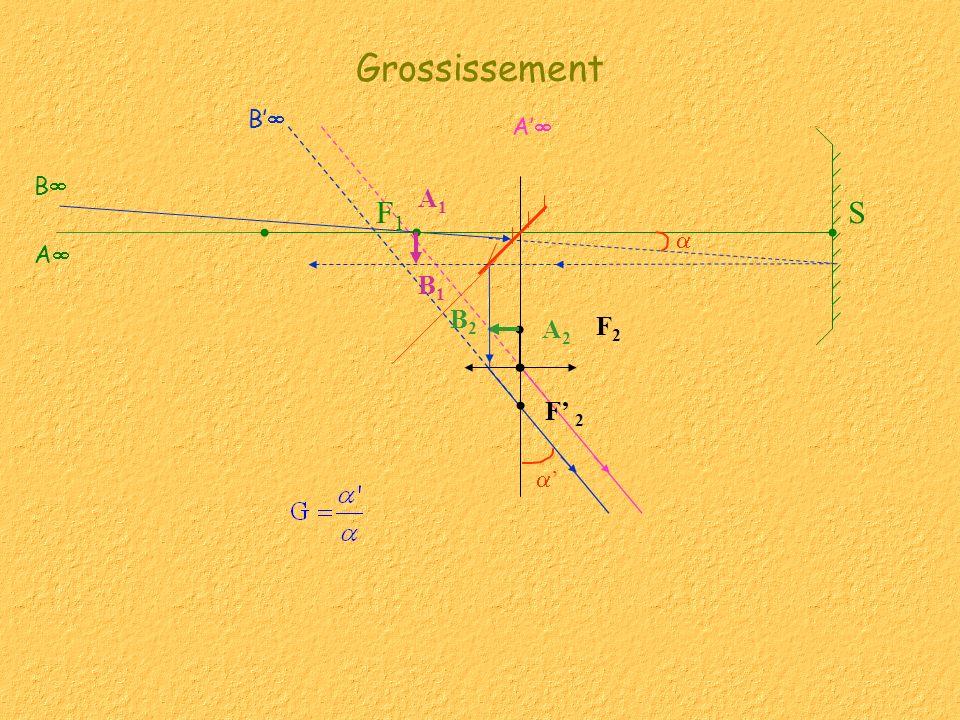 Grossissement S A B F2F2 F1F1 B1B1 A1A1 B2B2 A2A2 F 2 B A