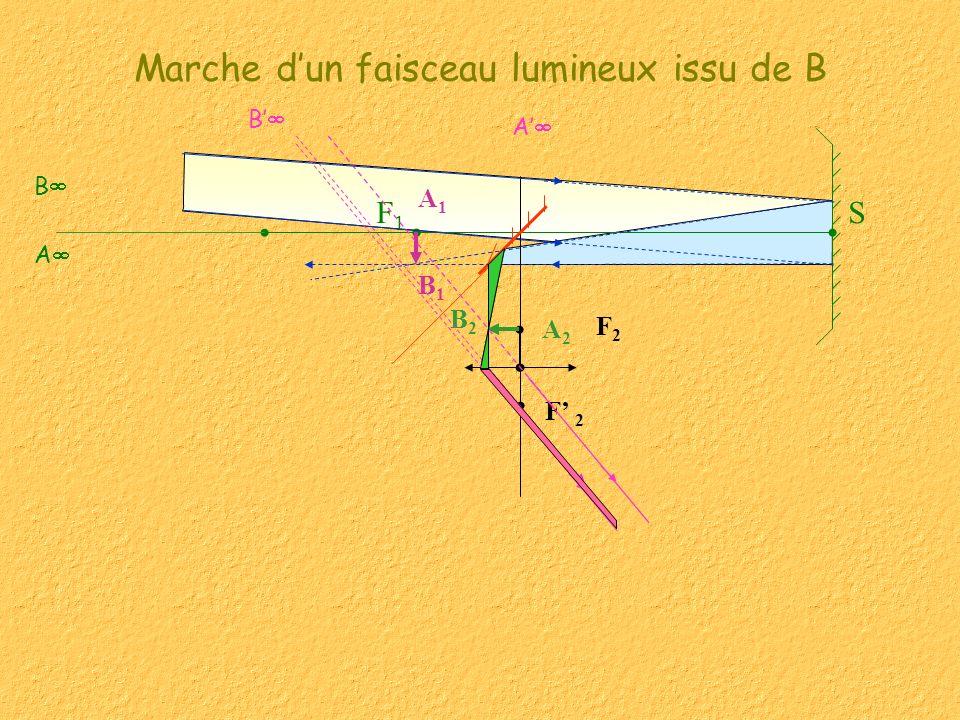 Marche dun faisceau lumineux issu de B F2F2 SF1F1 B1B1 A1A1 B2B2 A2A2 A B F 2 B A