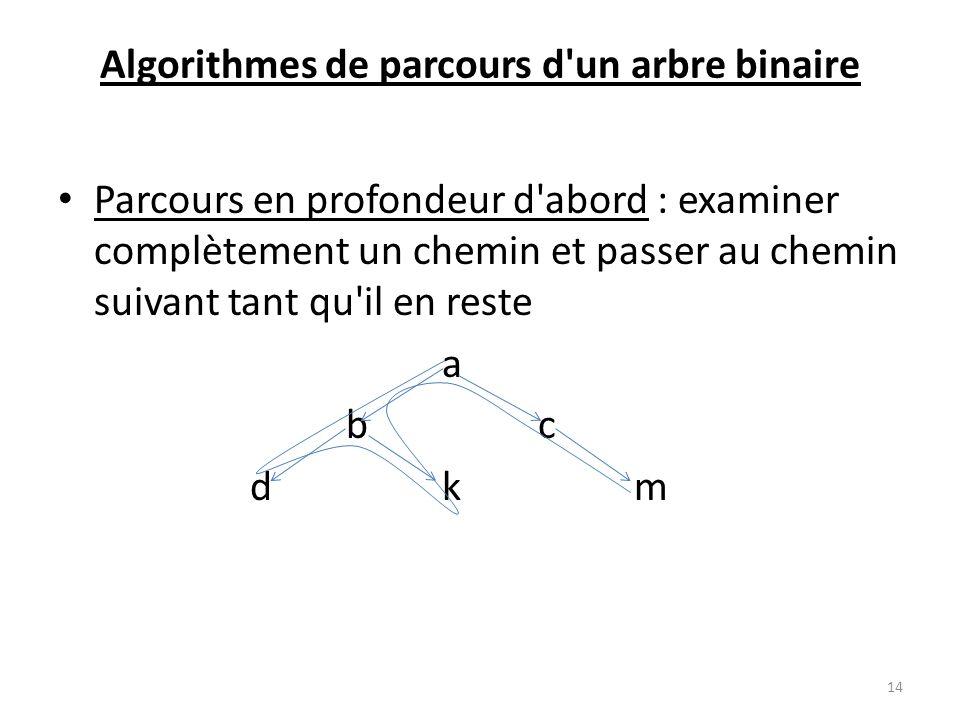 Algorithmes de parcours d'un arbre binaire Parcours en profondeur d'abord : examiner complètement un chemin et passer au chemin suivant tant qu'il en