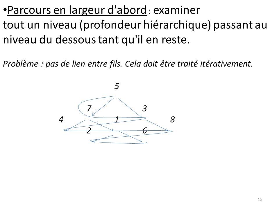 15 Parcours en largeur d'abord : examiner tout un niveau (profondeur hiérarchique) passant au niveau du dessous tant qu'il en reste. Problème : pas de