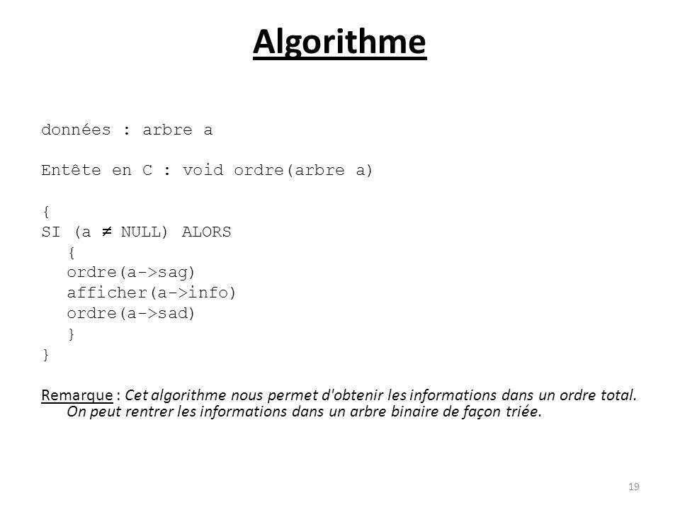 Algorithme données : arbre a Entête en C : void ordre(arbre a) { SI (a NULL) ALORS { ordre(a->sag) afficher(a->info) ordre(a->sad) } Remarque : Cet al