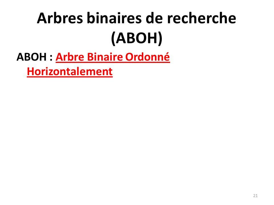 Arbres binaires de recherche (ABOH) ABOH : Arbre Binaire Ordonné Horizontalement 21