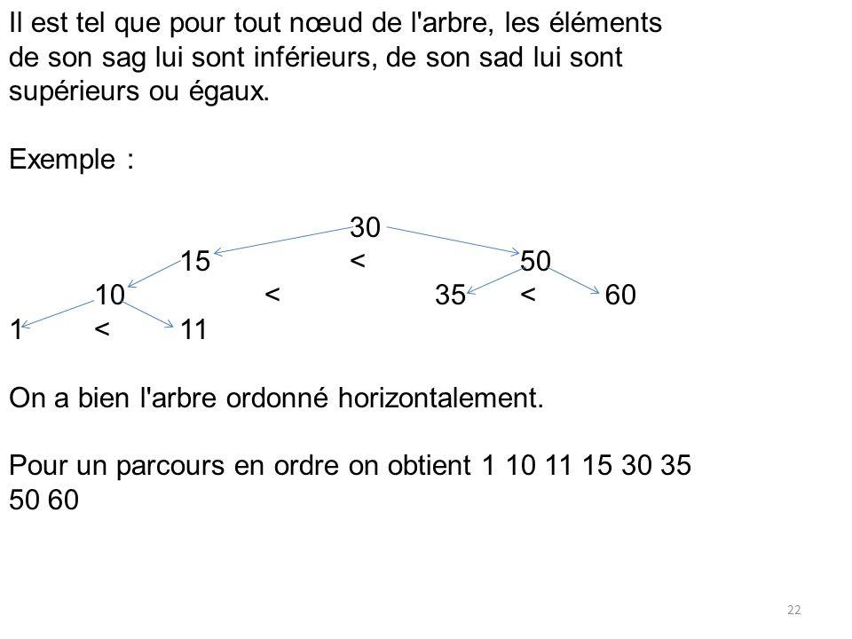 22 Il est tel que pour tout nœud de l'arbre, les éléments de son sag lui sont inférieurs, de son sad lui sont supérieurs ou égaux. Exemple : 30 15<50
