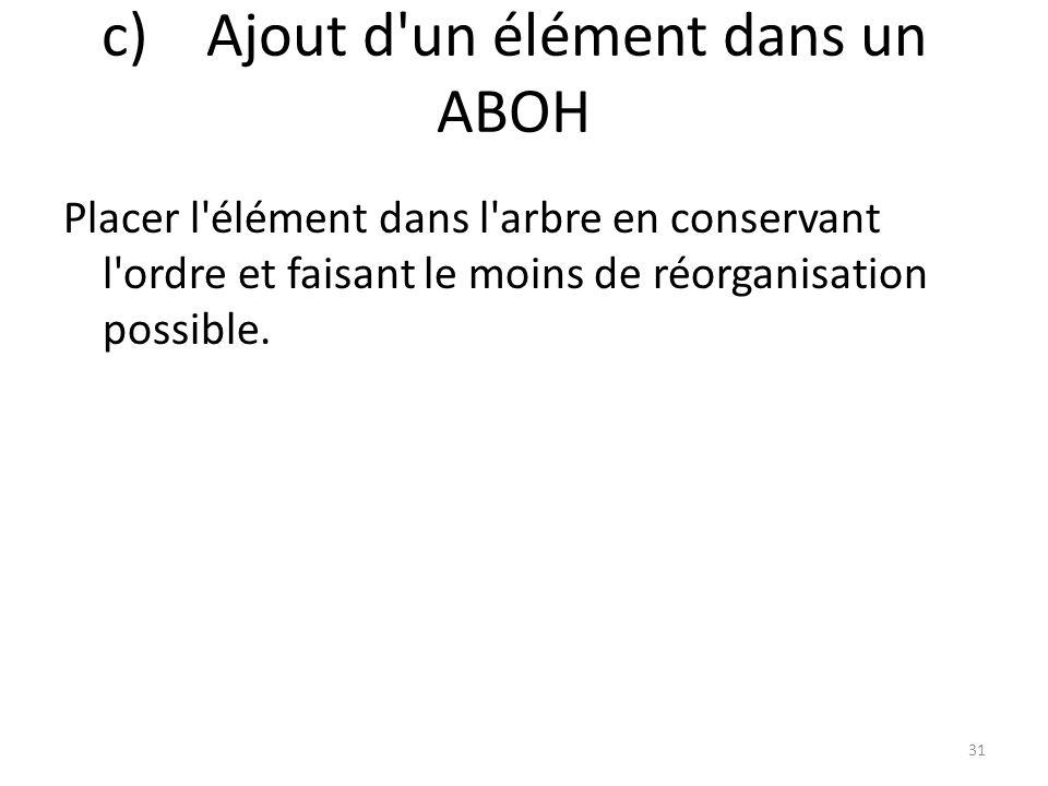 c)Ajout d'un élément dans un ABOH Placer l'élément dans l'arbre en conservant l'ordre et faisant le moins de réorganisation possible. 31