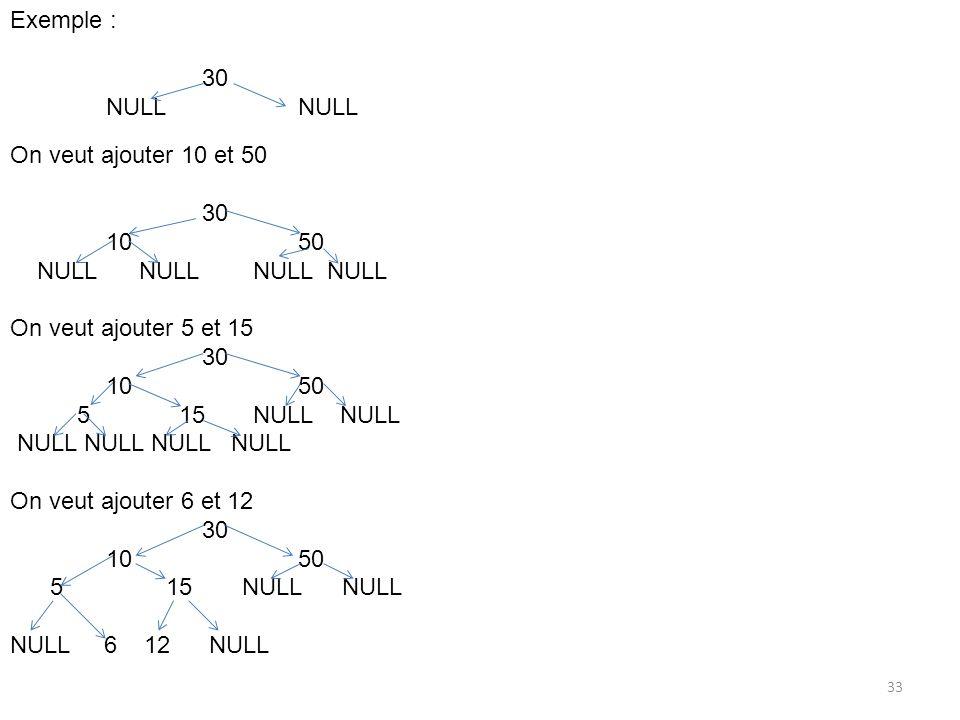 33 Exemple : 30NULL On veut ajouter 10 et 50 30 1050 NULL NULL NULL NULL On veut ajouter 5 et 15 30 1050 5 15 NULL NULL NULL NULL NULL NULL On veut aj