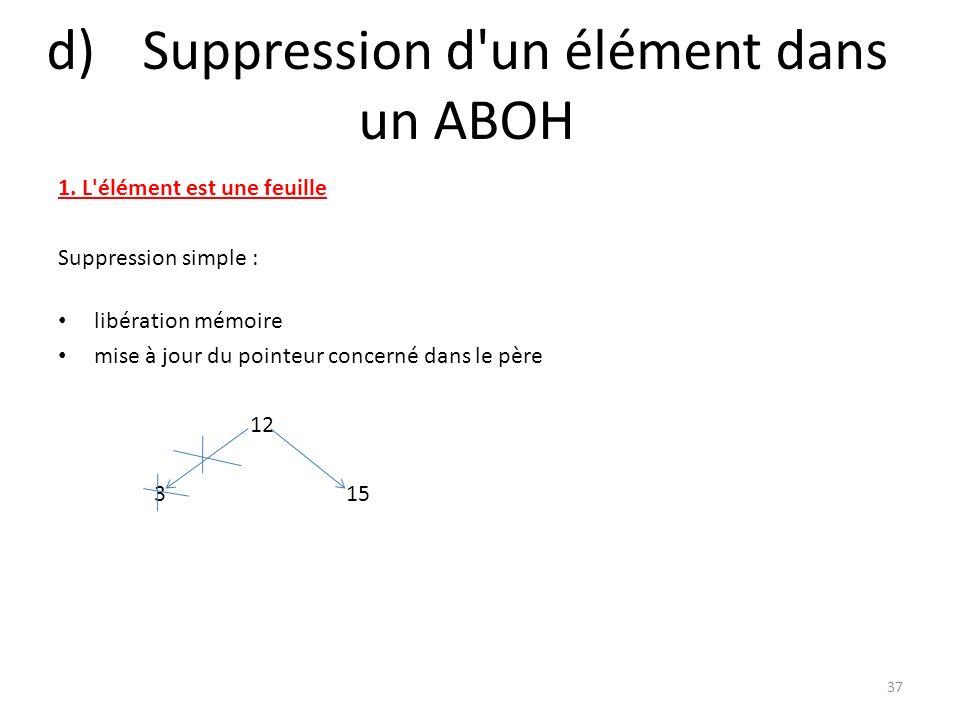d)Suppression d'un élément dans un ABOH 1. L'élément est une feuille Suppression simple : libération mémoire mise à jour du pointeur concerné dans le