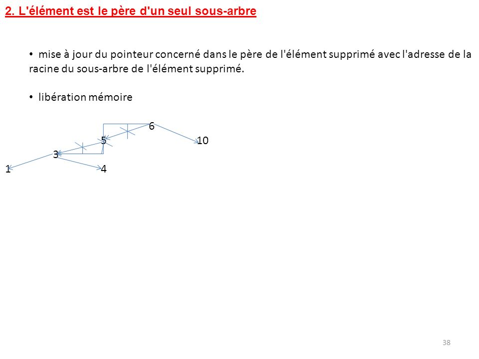 38 2. L'élément est le père d'un seul sous-arbre mise à jour du pointeur concerné dans le père de l'élément supprimé avec l'adresse de la racine du so