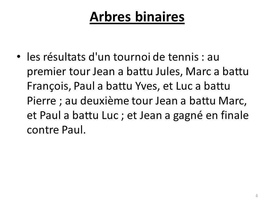 Arbres binaires les résultats d'un tournoi de tennis : au premier tour Jean a battu Jules, Marc a battu François, Paul a battu Yves, et Luc a battu Pi
