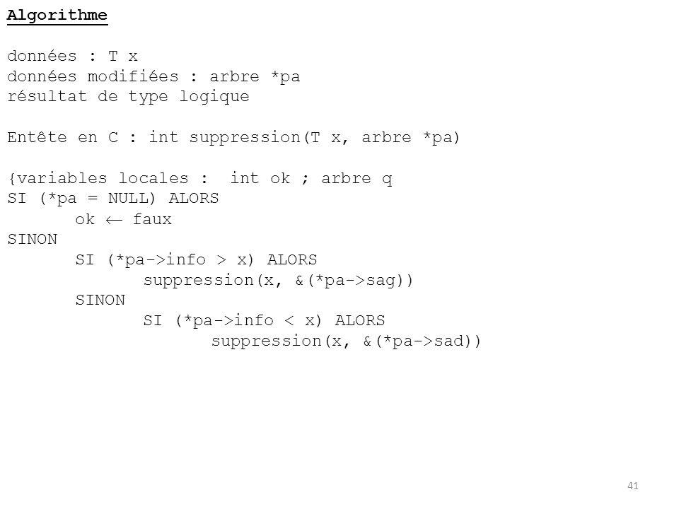 41 Algorithme données : T x données modifiées : arbre *pa résultat de type logique Entête en C : int suppression(T x, arbre *pa) {variables locales :