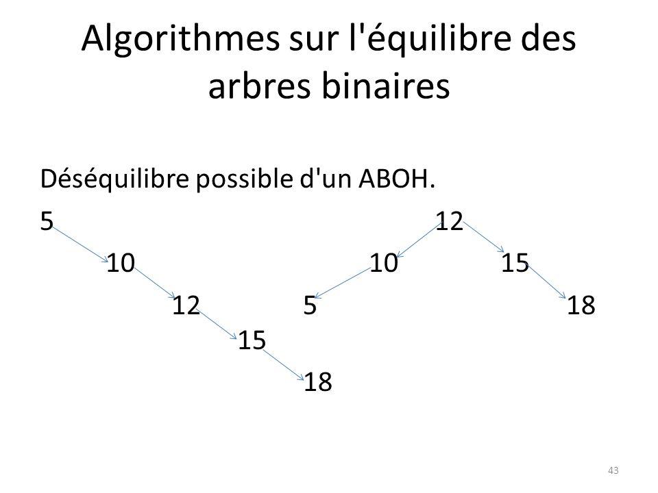 Algorithmes sur l'équilibre des arbres binaires Déséquilibre possible d'un ABOH. 512 101015 125 18 15 18 43
