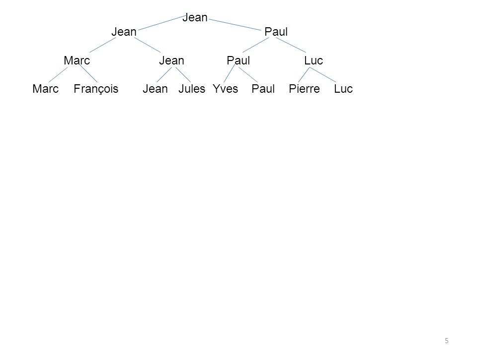 46 exemples : parfaitement équilibrén est pas parfaitement équilibré partiel : Pour tout nœud de l arbre, la valeur absolue de la différence entre la hauteur du sad et la hauteur du sag est inférieure ou égale à 1.