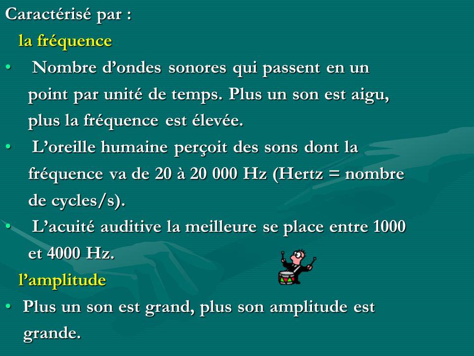 Caractérisé par : la fréquence la fréquence Nombre dondes sonores qui passent en un Nombre dondes sonores qui passent en un point par unité de temps.