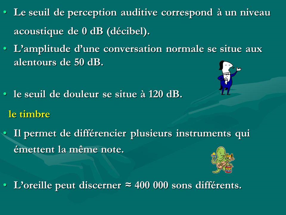 Le seuil de perception auditive correspond à un niveau acoustique de 0 dB (décibel).Le seuil de perception auditive correspond à un niveau acoustique