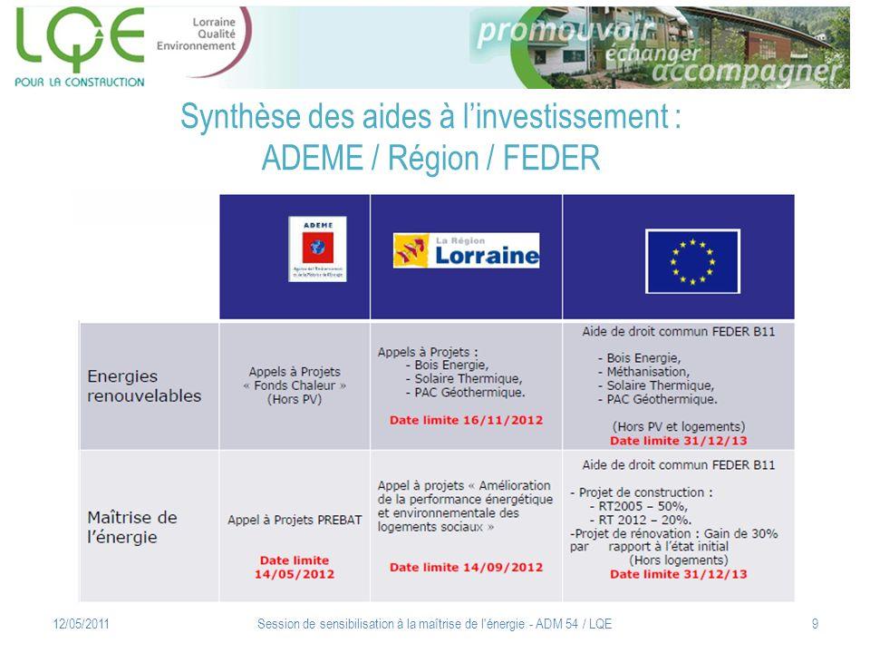 Synthèse des aides à linvestissement : ADEME / Région / FEDER 12/05/2011Session de sensibilisation à la maîtrise de l'énergie - ADM 54 / LQE9