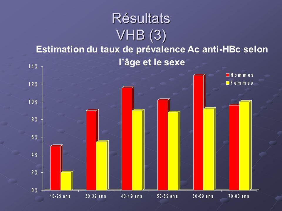 Résultats VHB (3) Estimation du taux de prévalence Ac anti-HBc selon lâge et le sexe