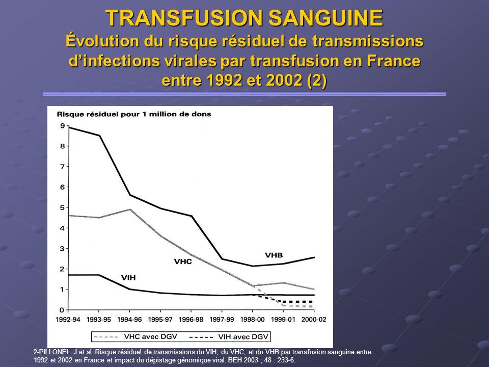 TRANSFUSION SANGUINE Évolution du risque résiduel de transmissions dinfections virales par transfusion en France entre 1992 et 2002 (2) 2-PILLONEL J e