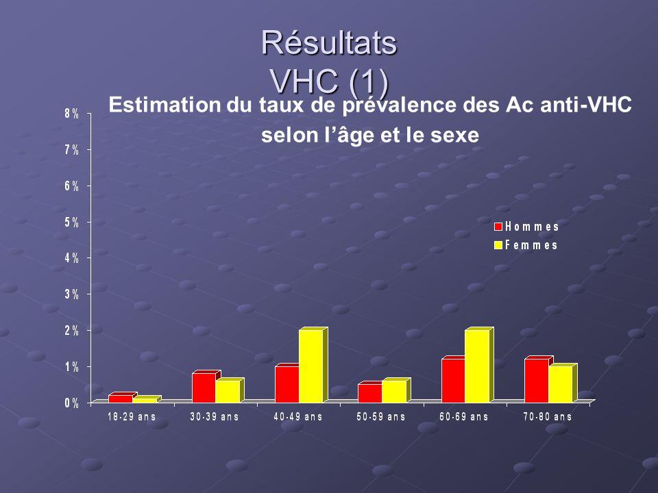 Résultats VHC (1) Estimation du taux de prévalence des Ac anti-VHC selon lâge et le sexe