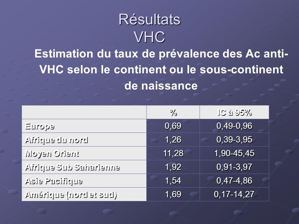 Résultats VHC Estimation du taux de prévalence des Ac anti- VHC selon le continent ou le sous-continent de naissance % IC à 95% Europe0,690,49-0,96 Af