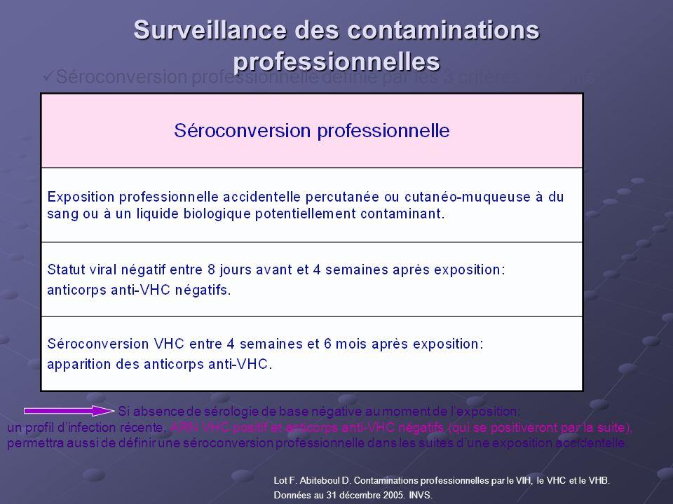 Surveillance des contaminations professionnelles Séroconversion professionnelle définie par les 3 critères suivants: Lot F. Abiteboul D. Contamination