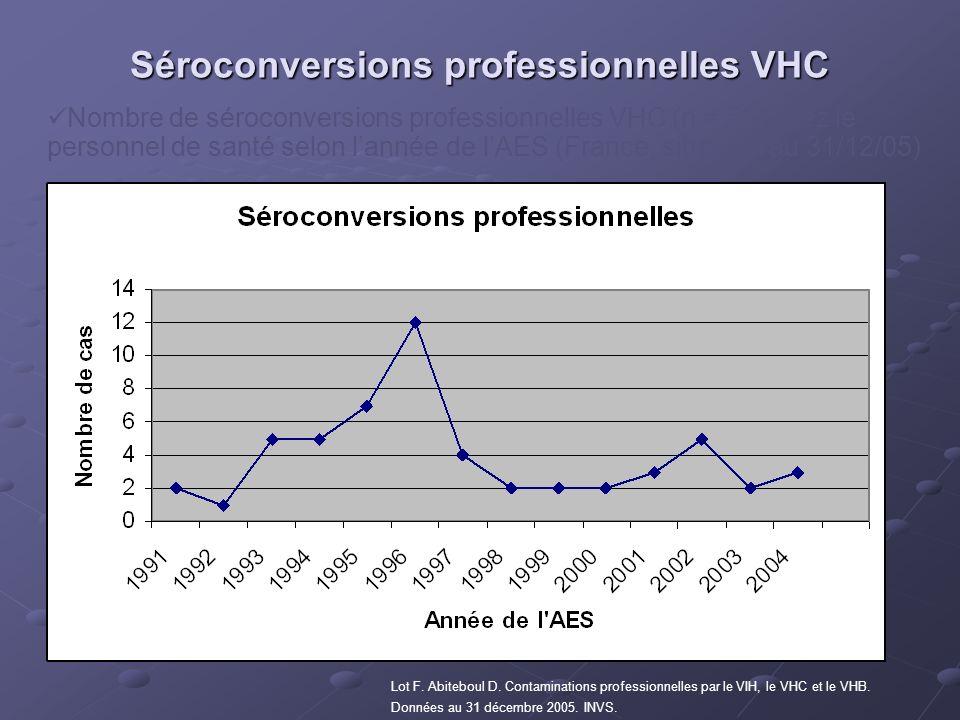 Nombre de séroconversions professionnelles VHC (n = 55) chez le personnel de santé selon lannée de lAES (France, situation au 31/12/05) Lot F. Abitebo