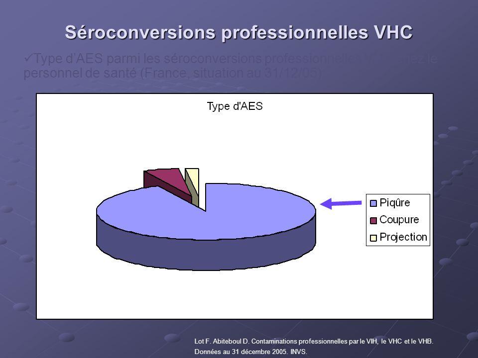 Type dAES parmi les séroconversions professionnelles VHC chez le personnel de santé (France, situation au 31/12/05): Lot F. Abiteboul D. Contamination