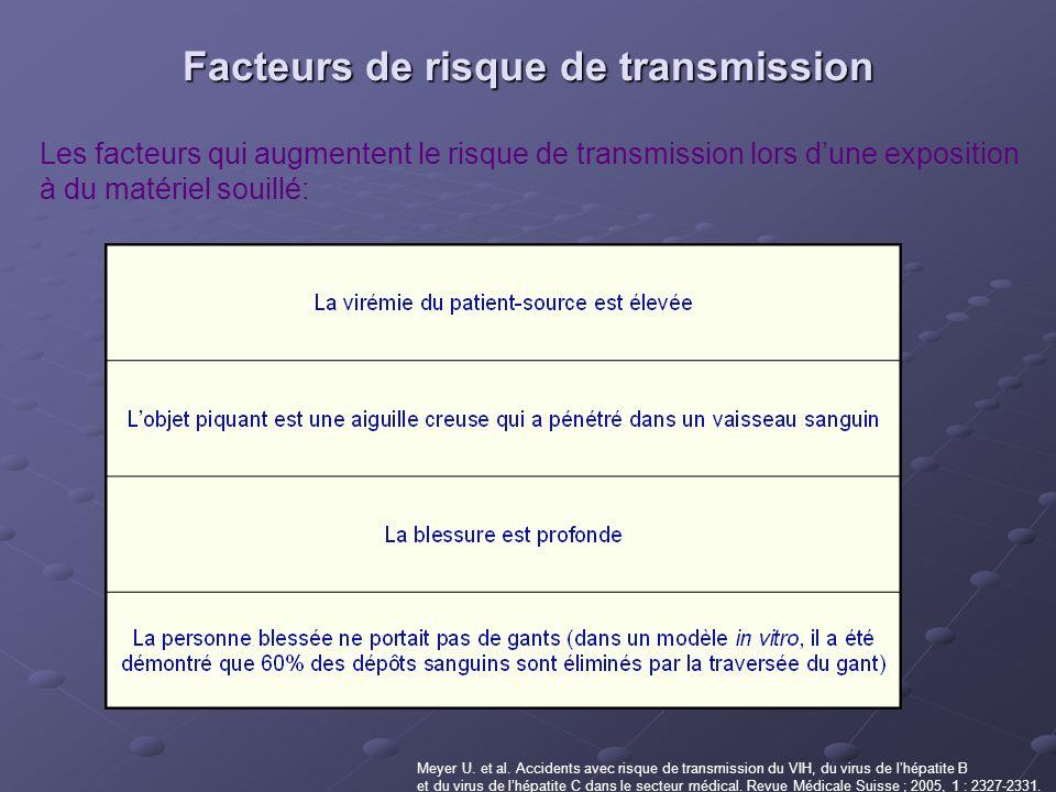 Facteurs de risque de transmission Meyer U. et al. Accidents avec risque de transmission du VIH, du virus de lhépatite B et du virus de lhépatite C da