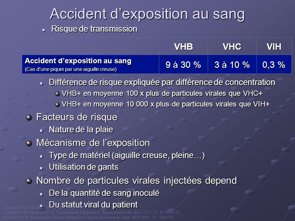 Accident dexposition au sang Risque de transmission VHBVHCVIH (Cas dune piqure par une aiguille creuse) 9 à 30 % 3 à 10 % 0,3 % Différence de risque e
