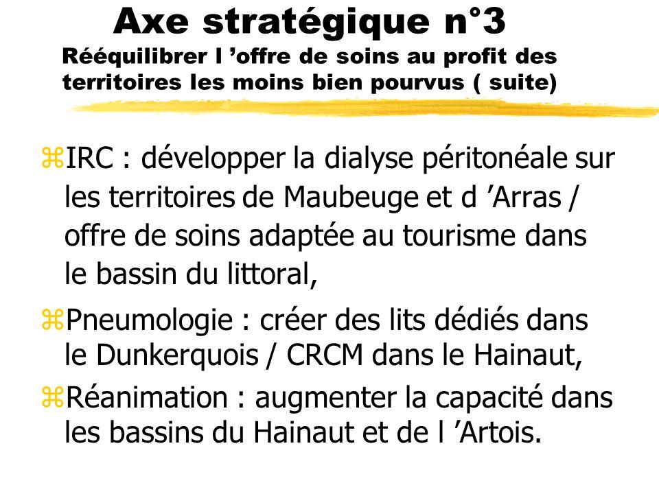 Axe stratégique n°3 Rééquilibrer l offre de soins au profit des territoires les moins bien pourvus ( suite) zIRC : développer la dialyse péritonéale sur les territoires de Maubeuge et d Arras / offre de soins adaptée au tourisme dans le bassin du littoral, zPneumologie : créer des lits dédiés dans le Dunkerquois / CRCM dans le Hainaut, zRéanimation : augmenter la capacité dans les bassins du Hainaut et de l Artois.