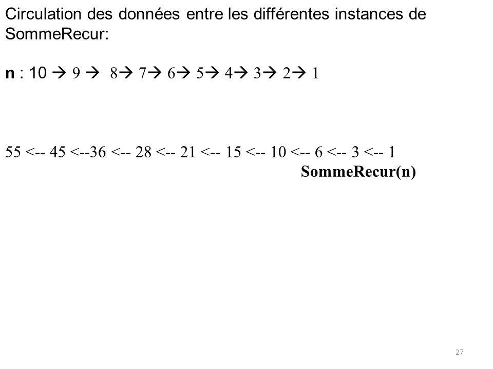 Circulation des données entre les différentes instances de SommeRecur: n : 10 9 8 7 6 5 4 3 2 1 55 <-- 45 <--36 <-- 28 <-- 21 <-- 15 <-- 10 <-- 6 <--