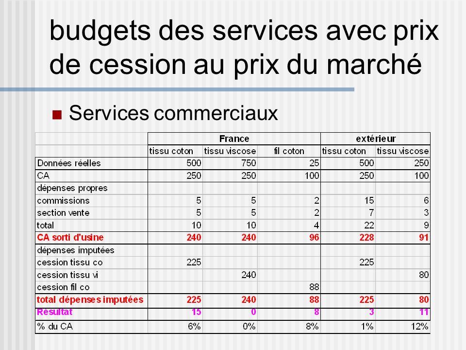 budgets des services avec prix de cession au prix du marché Services commerciaux