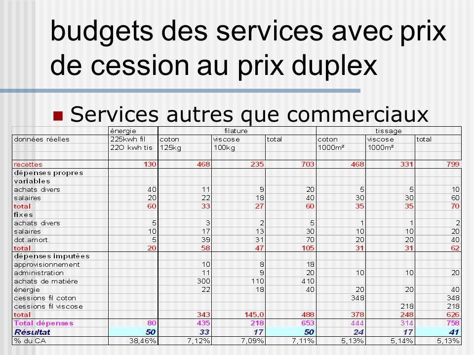budgets des services avec prix de cession au prix duplex Services autres que commerciaux