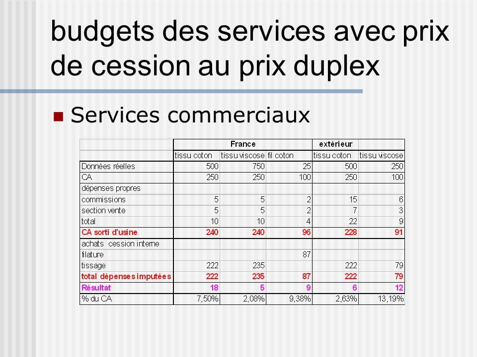 budgets des services avec prix de cession au prix duplex Services commerciaux
