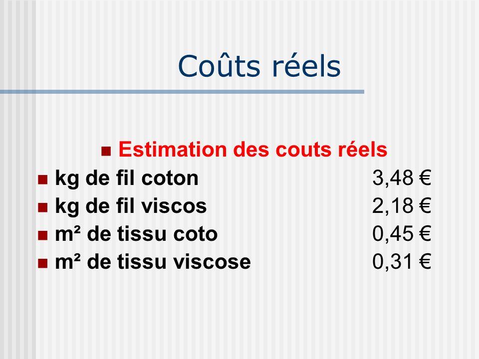 Coûts réels Estimation des couts réels kg de fil coton3,48 kg de fil viscos2,18 m² de tissu coto0,45 m² de tissu viscose0,31