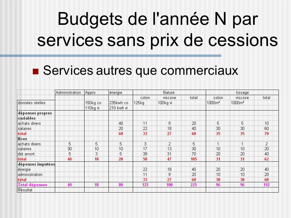 Budgets de l'année N par services sans prix de cessions Services autres que commerciaux