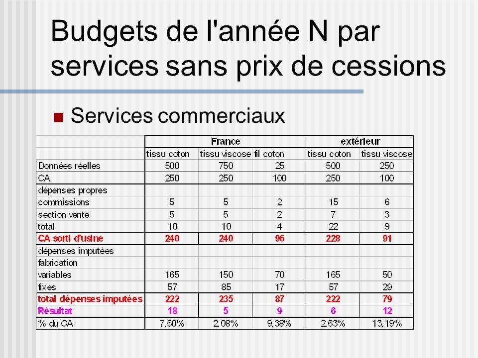 Budgets de l'année N par services sans prix de cessions Services commerciaux