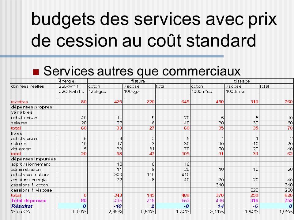budgets des services avec prix de cession au coût standard Services autres que commerciaux