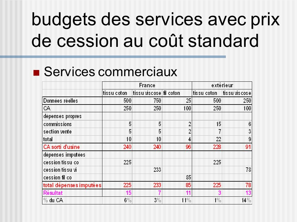 budgets des services avec prix de cession au coût standard Services commerciaux