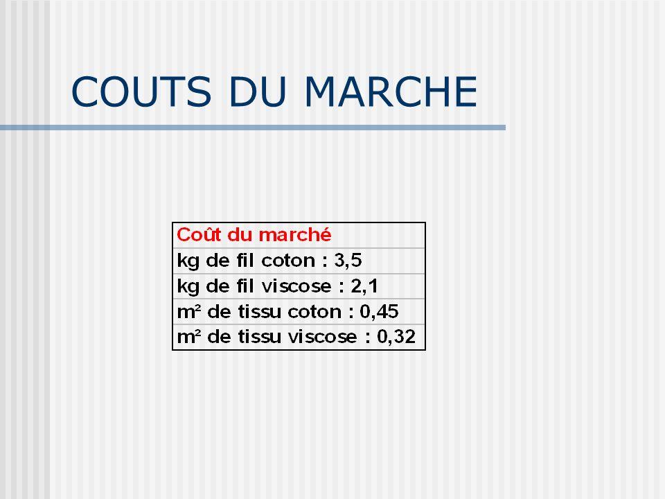 COUTS DU MARCHE