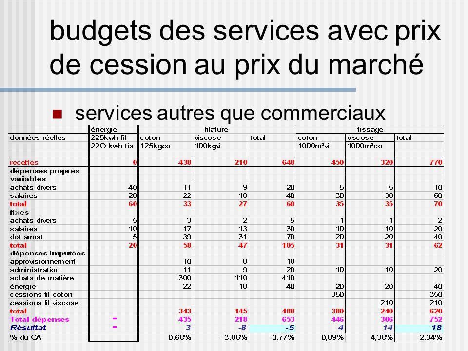 budgets des services avec prix de cession au prix du marché services autres que commerciaux