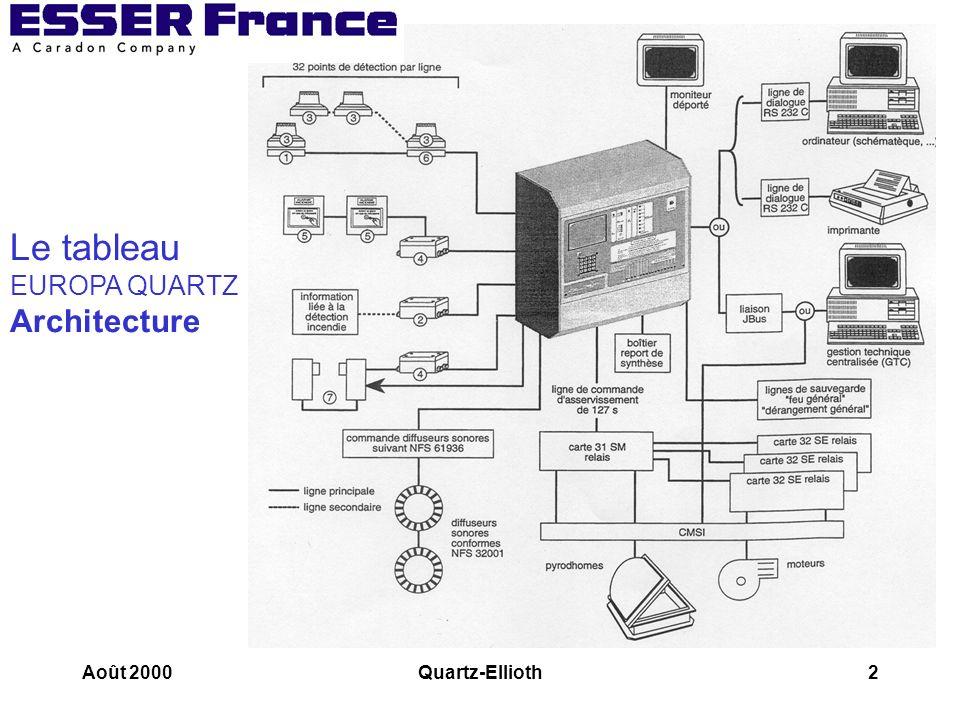 Août 2000Quartz-Ellioth13 Présence des cavaliers en fonctionnement JBUS Sortie PC ou Jbus Sortie imprimante Inversion réception/transmission 2 2 Ou 3 3 2 3 3 2 Configuration de base Le tableau de signalisation Sorties PC et imprimante