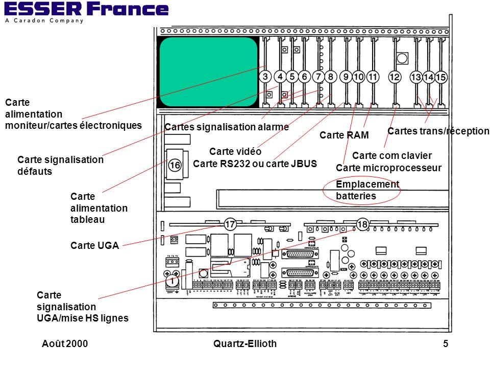 Août 2000Quartz-Ellioth26 Le tableau de signalisation Les bus 3 fils - Câble avec écran écran relié à la terre + Alimentation: +27V + Transmission : +5V OV