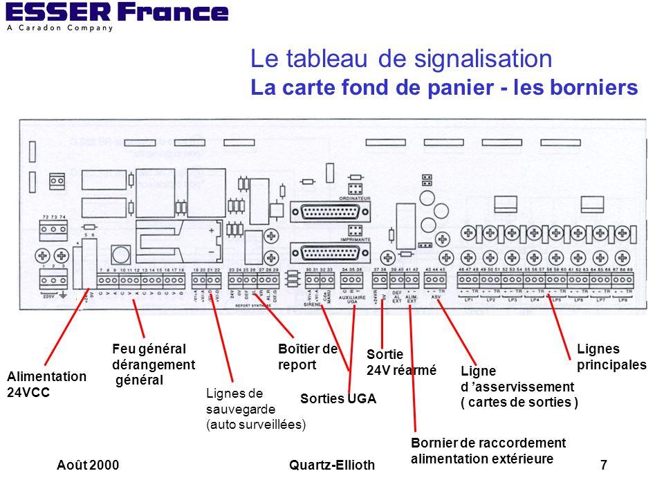 Août 2000Quartz-Ellioth8 Le tableau de signalisation Les lignes auto surveillées -V/+A +V/- A RFL 4700 ohms pour lignes de sauvegarde 3900 ohms pour ligne de l UGA des diffuseurs sonores Polarité en veille Polarité en alarme